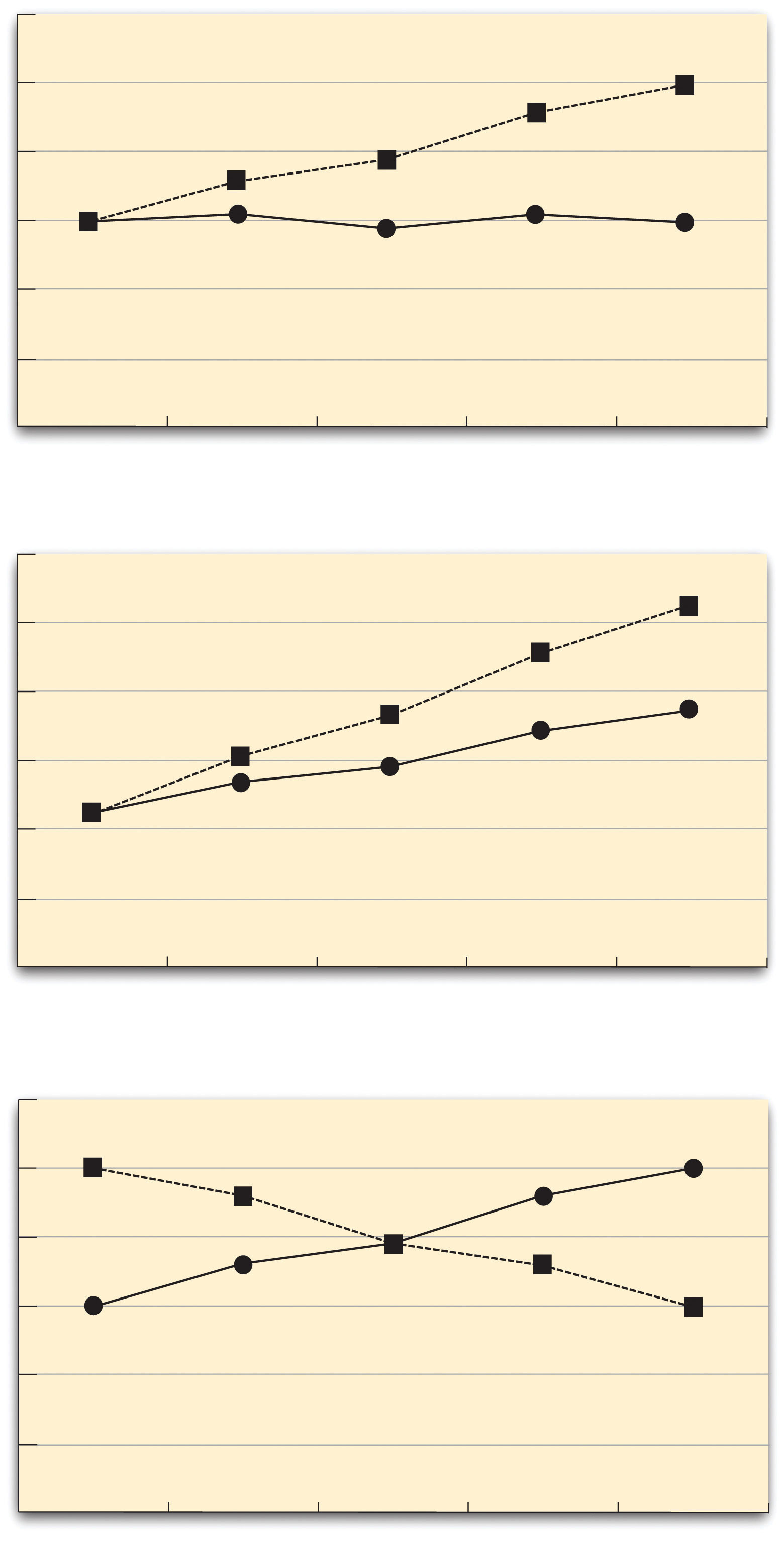 Line Graphs Showing Three Types of Interactions