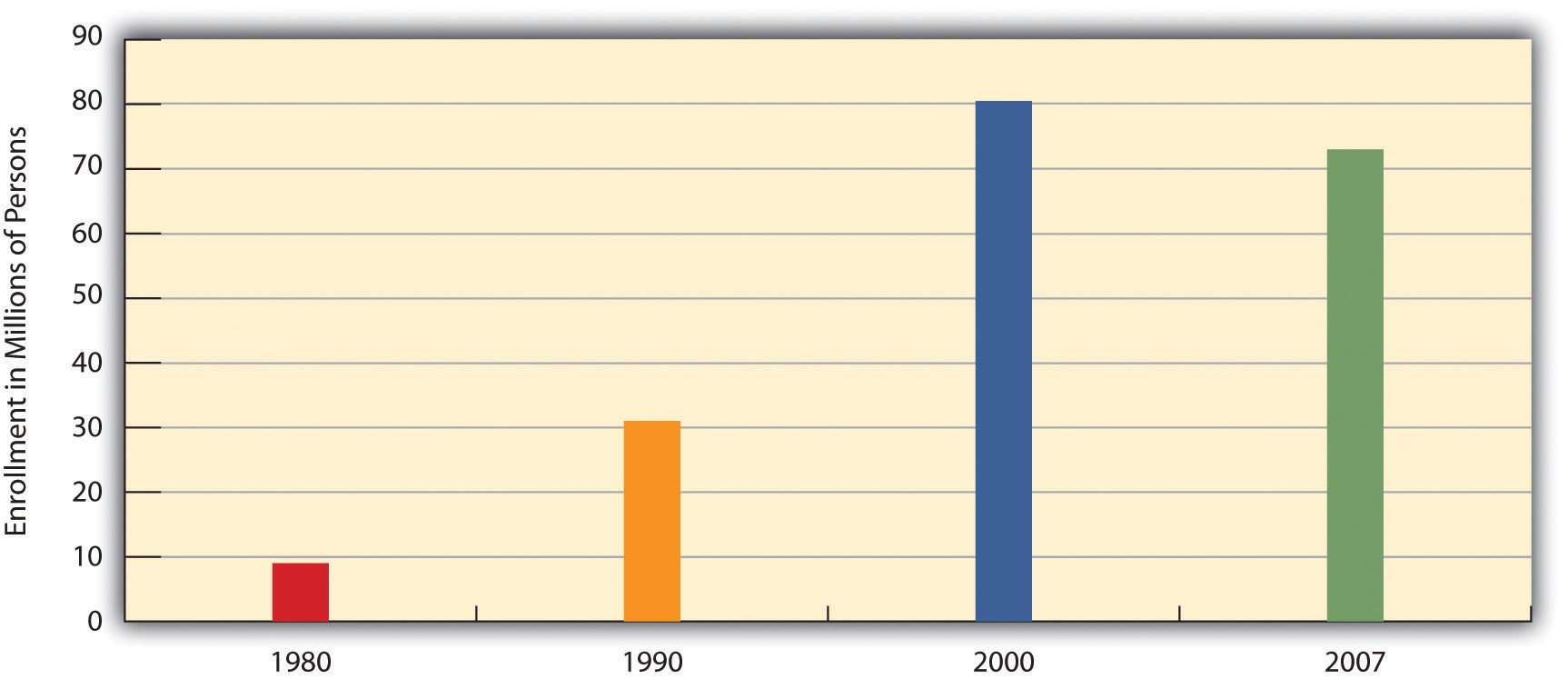 Growth of Health Maintenance Organizations (HMOs), 1980-2007 (Millions of Enrollees)