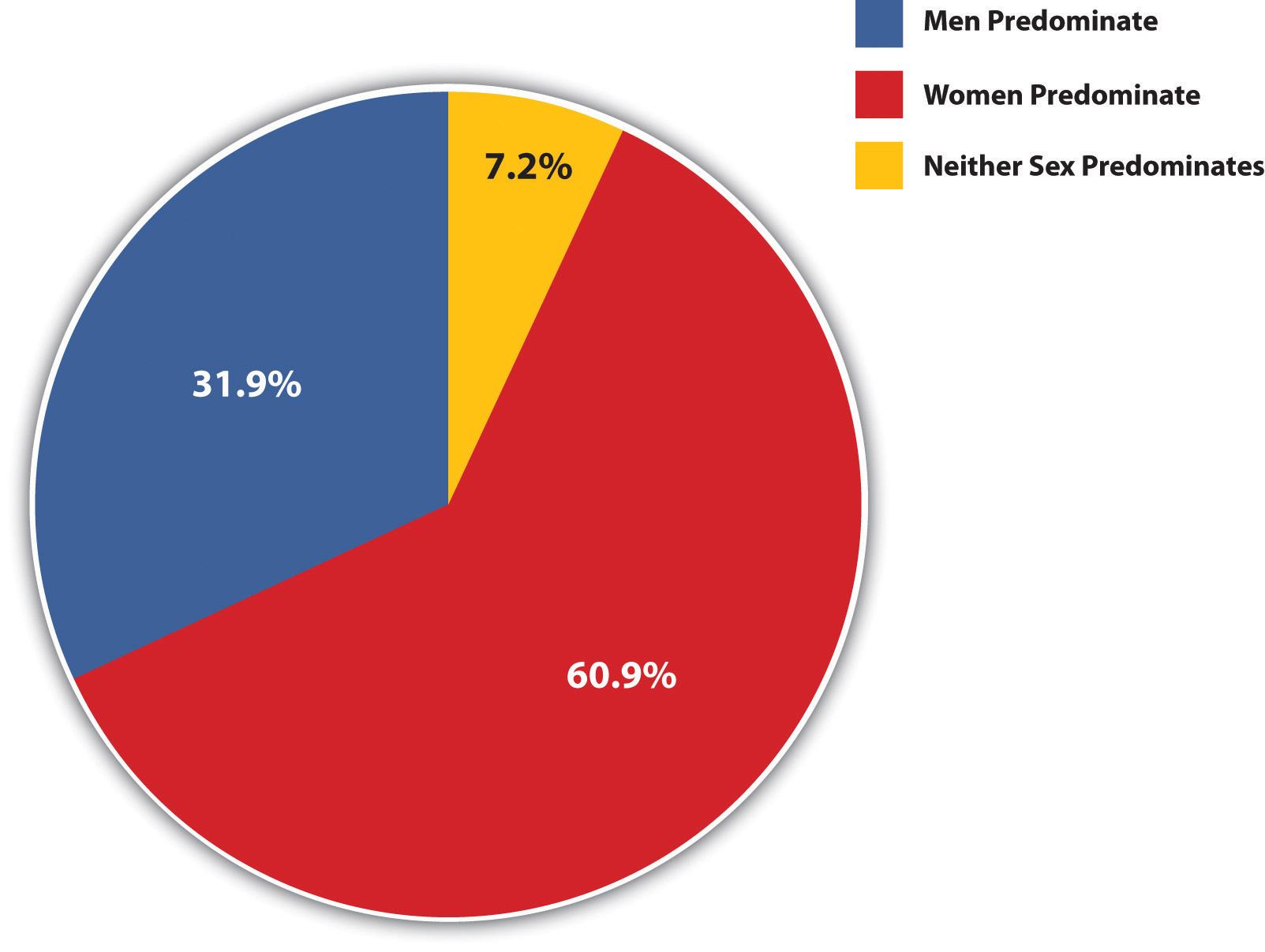 Gender Responsibility for Weaving: 60.9% women predominate, 31.9% men predominate, 7.2% neither sex predominates