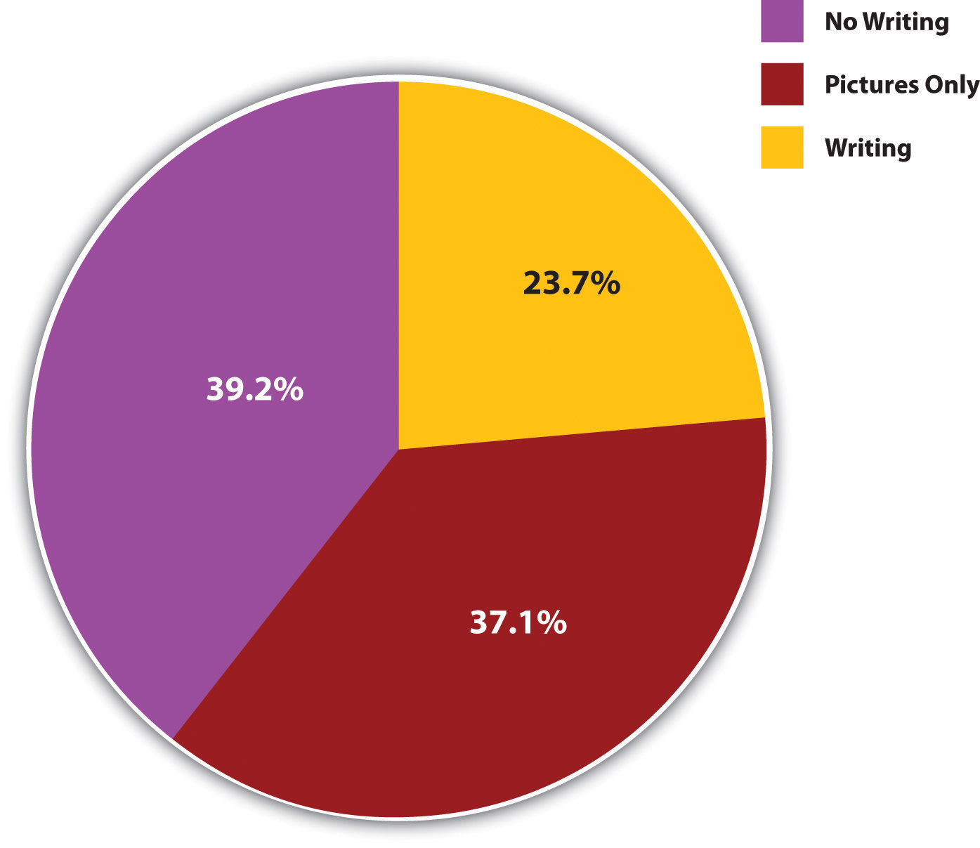 The Presence of Written Language (Percentage of Societies): 39.2% no writing, 37.1% pictures only, 23.7% writing