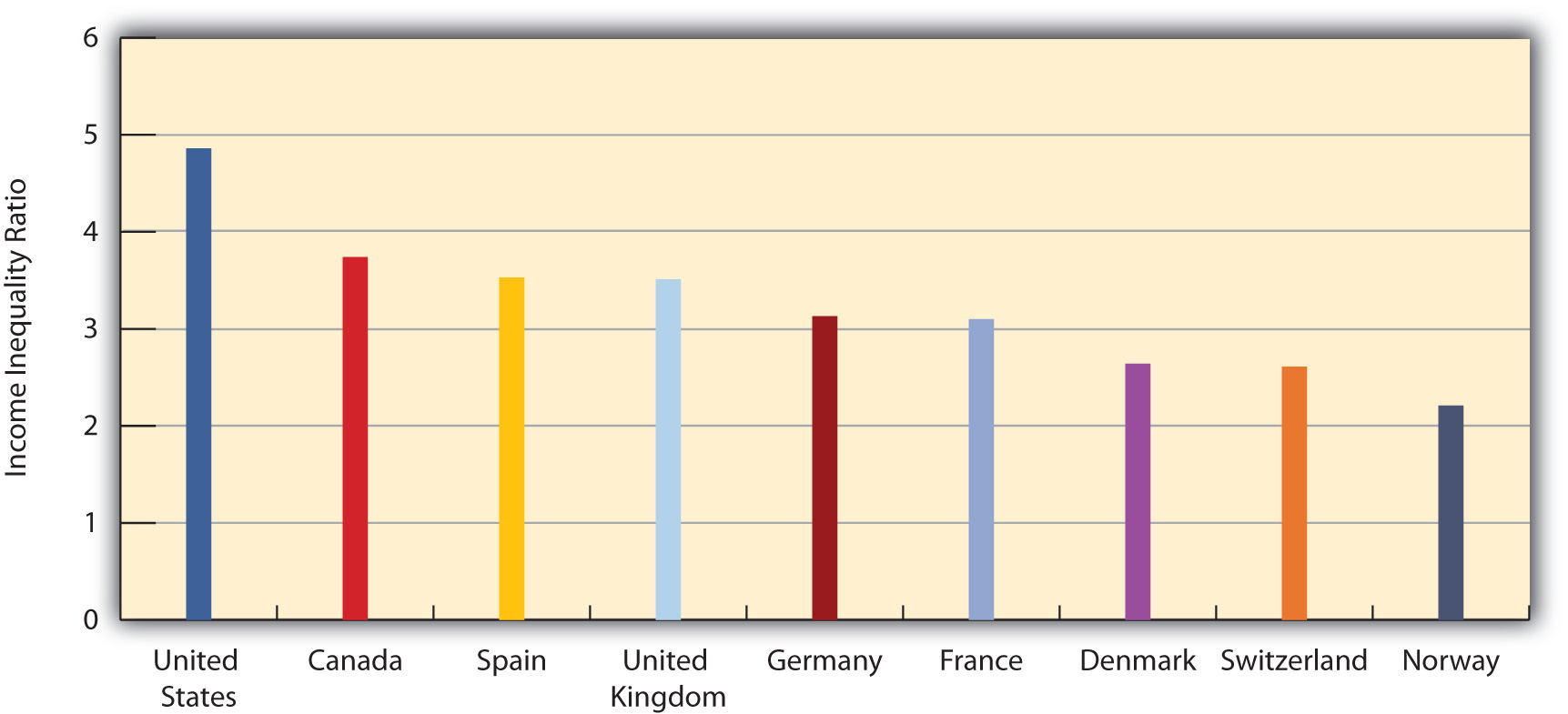 Income Inequality Around the World
