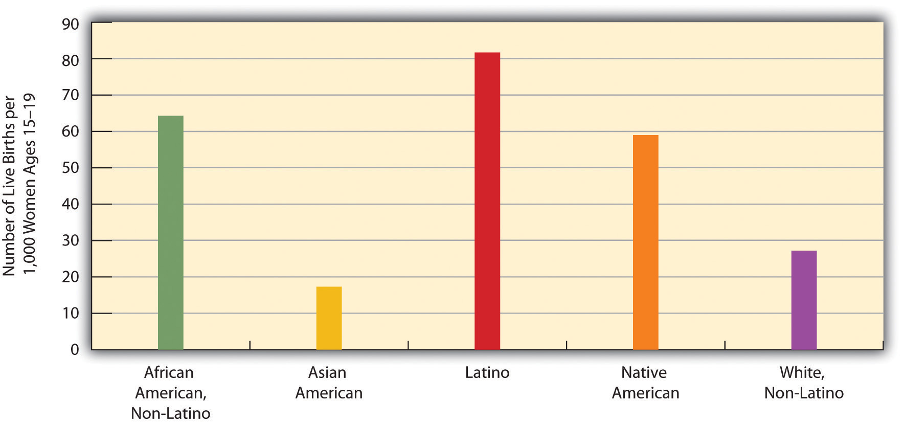 Race, Ethnicity, and US Teenage Fertility Rates, 2007
