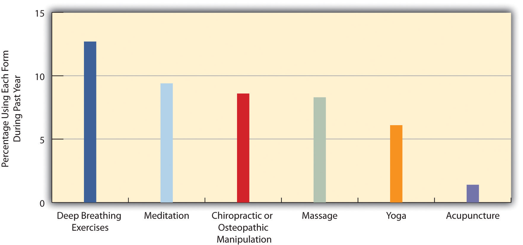 Use of selected forms of complementary and alternative medicine (CAM), 2007 (Percentage of US adults using each form during past year)