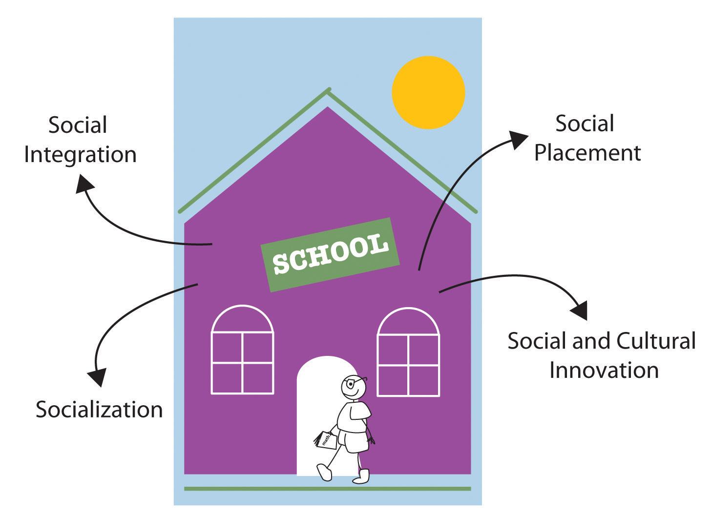 The Functions of Education: social integration, social placement, socialization, social and cultural innovation