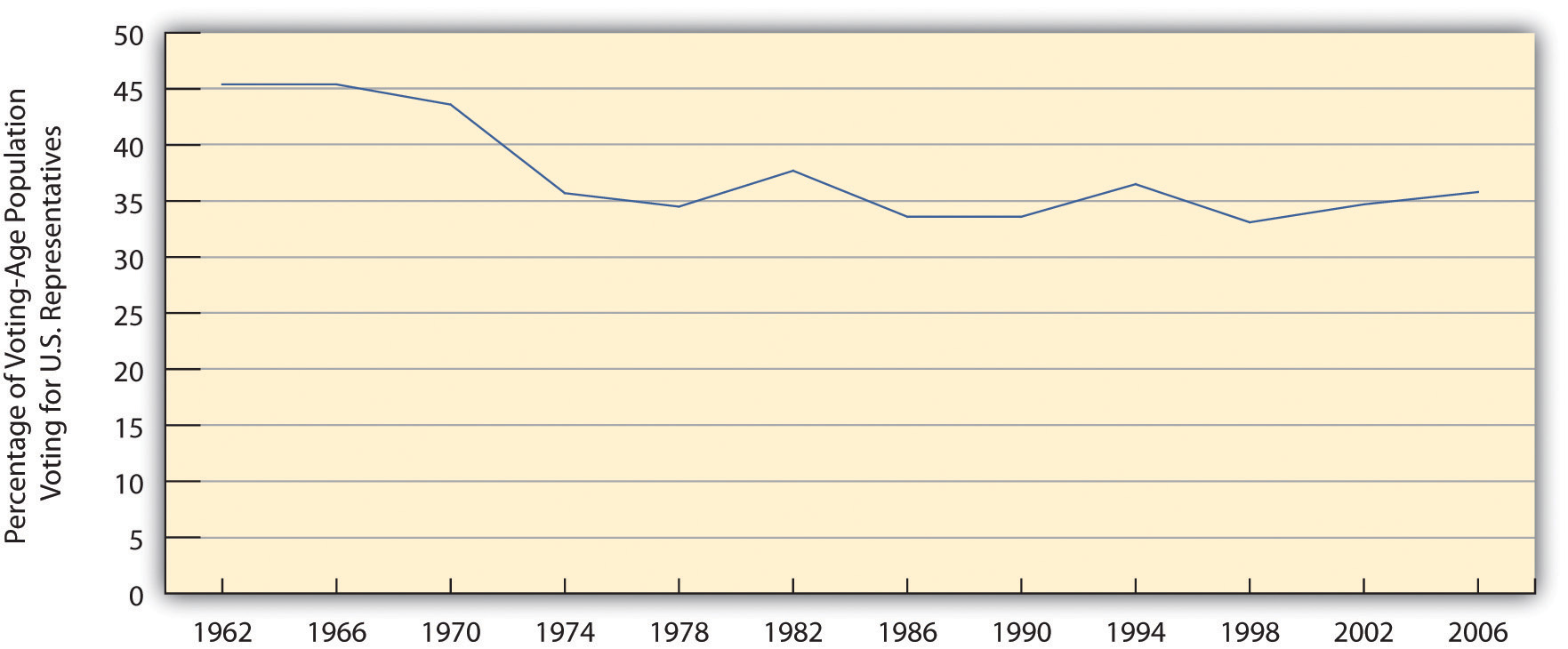 Trends in Voter Turnout in Nonpresidential Election Years