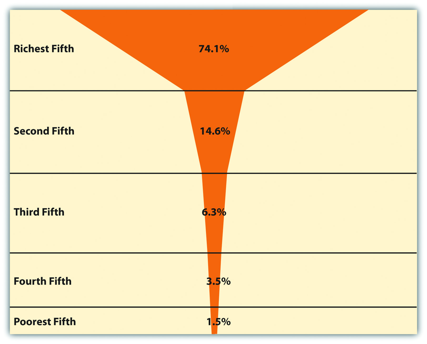 Global Income Distribution (Percentage of World Income Held by Each Fifth of World Population