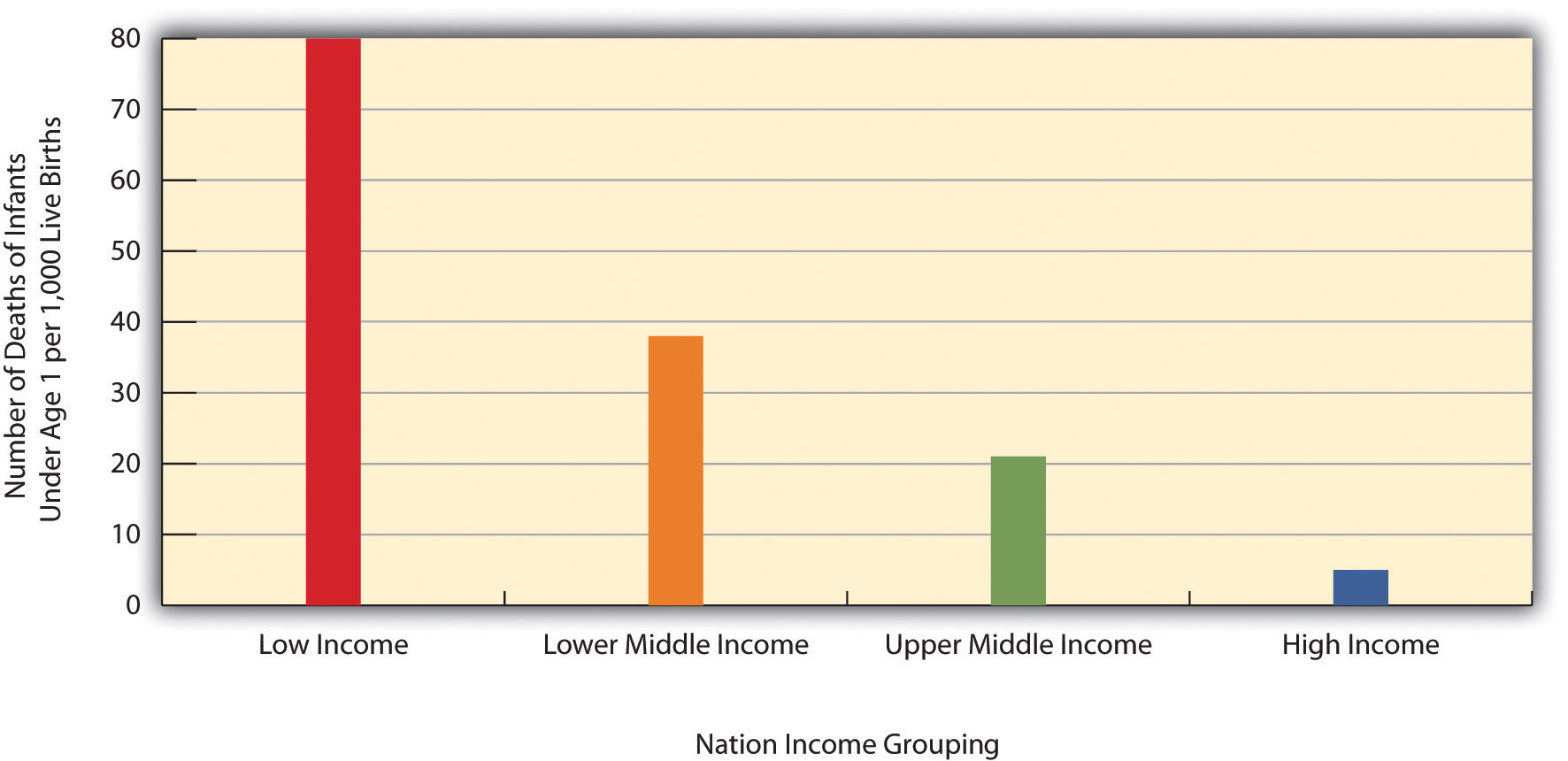 Infant mortality for low income, lower middle income, higher middle income, and high income nations, 2008