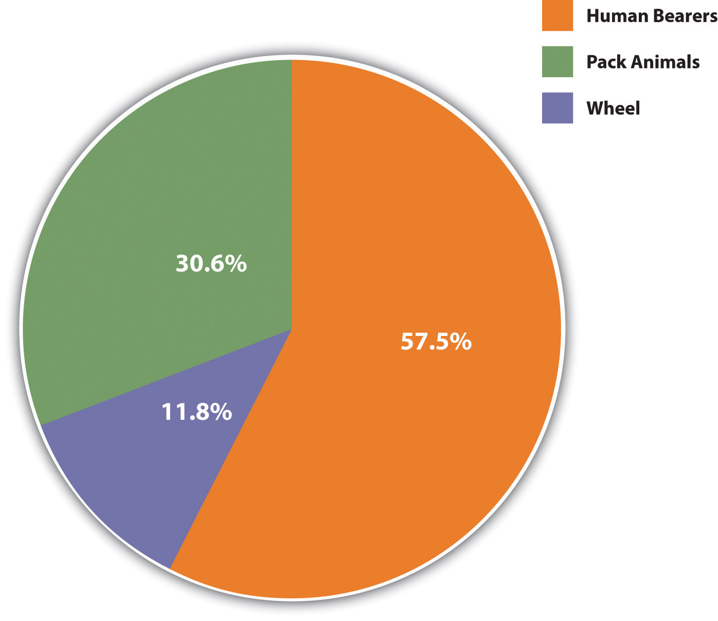 Primary means of moving heavy loads: 57.5% human bearers, 30.6% pack animals, 11.8% wheel