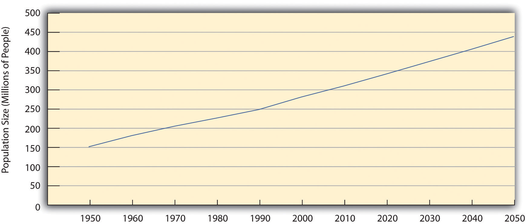 Past and Projected Size of the US Population, 1950-2050 (in Millions)