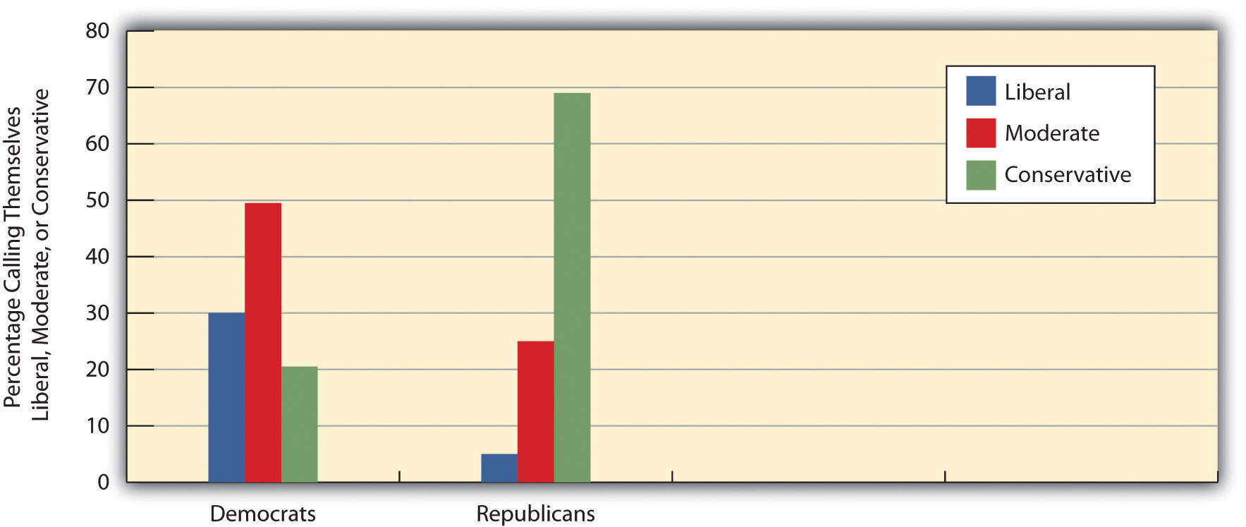 Political Ideology and Political Party Preference