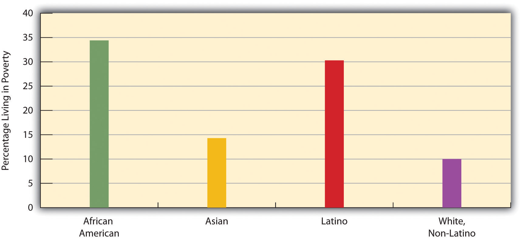 Race, Ethnicity, and Percentage of Children Below Poverty Level, 2008