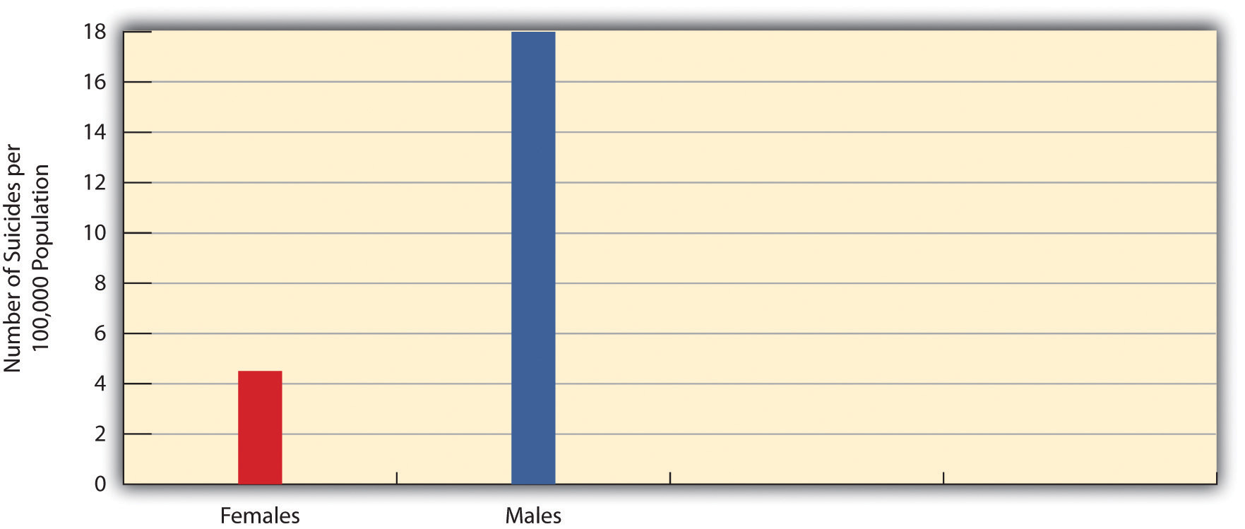 Gender and Suicide Rate (males are much higher than females)