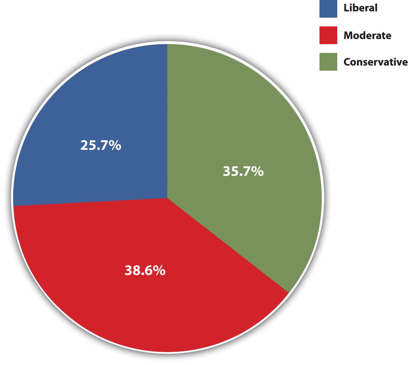 Political Ideology: 38.6% moderate, 35.7% conservative, and 25.7% liberal