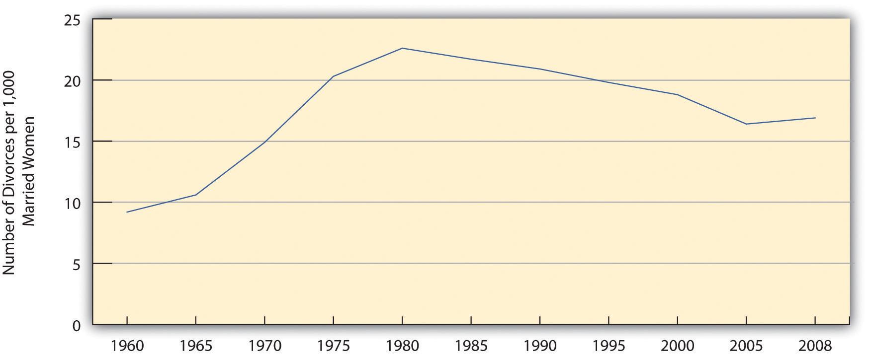 Number of Divorces per 1,000 Married Women Aged 15 or Older