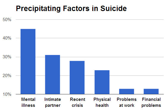 Although suicide is popularly considered to be a very individualistic act, it is also true that individuals' likelihood of committing suicide depends at least partly on various aspects of their social backgrounds