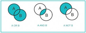 Ben diagrams displaying the different situations: A or B, A and B, and A not B