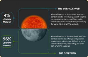 The Surface Web is also referred to as the 'Visible Web' - its content can be found using search engines such as Google, Yahoo and Bing, and is under continuos surveillance; accounting for up to 4% of all WWW content. The Deep web, however, is also referred to as the 'Invisible Web' - its content cannot be catalogued by search engines and is therefore difficult to keep under surveillance; accounting for up to 96% of WWW material