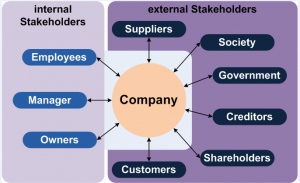 Stakeholders in companies could be internal or external