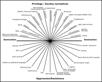 Privilege/Society normatives
