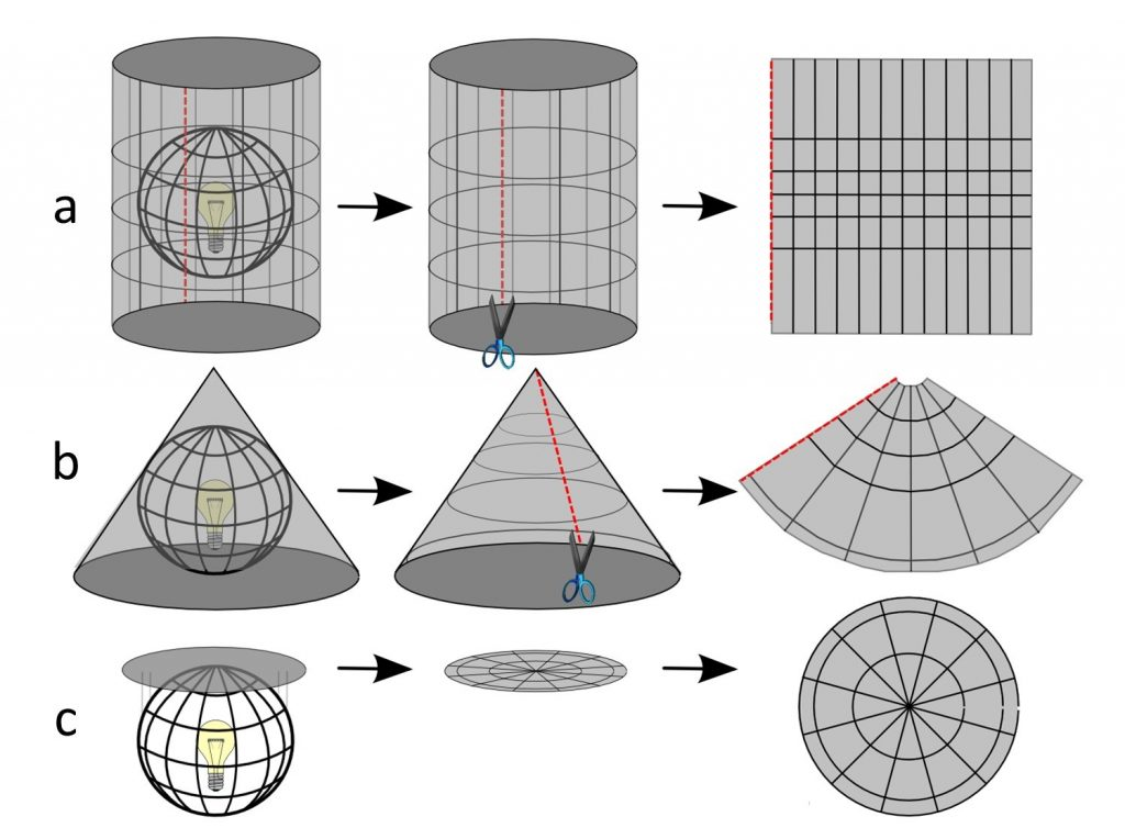 Thinking of projections in physical terms
