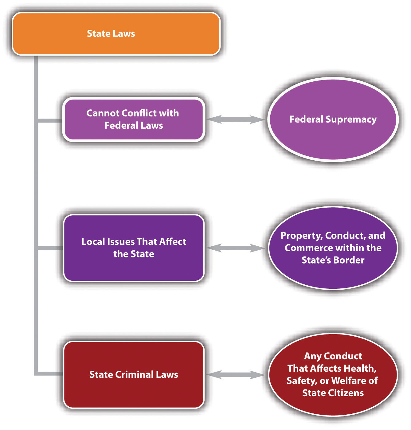 Diagram of State Laws