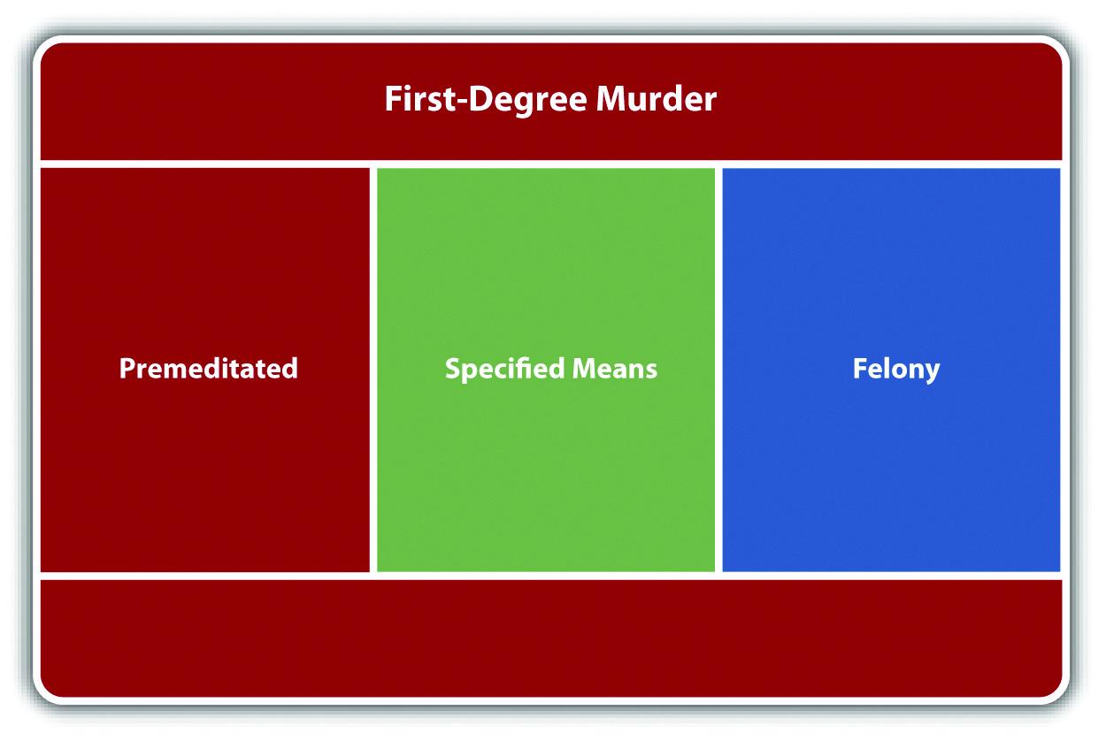 Diagram of First-Degree Murder