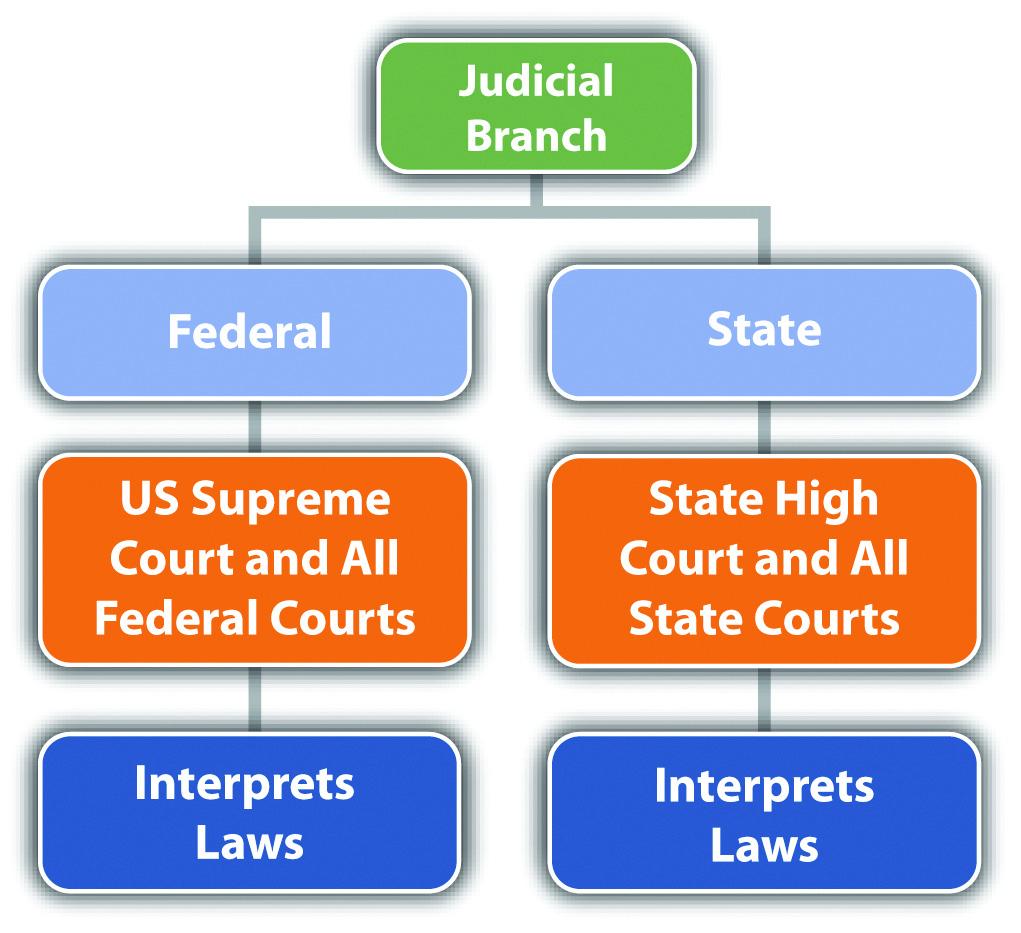 Diagram of the Judicial Branch
