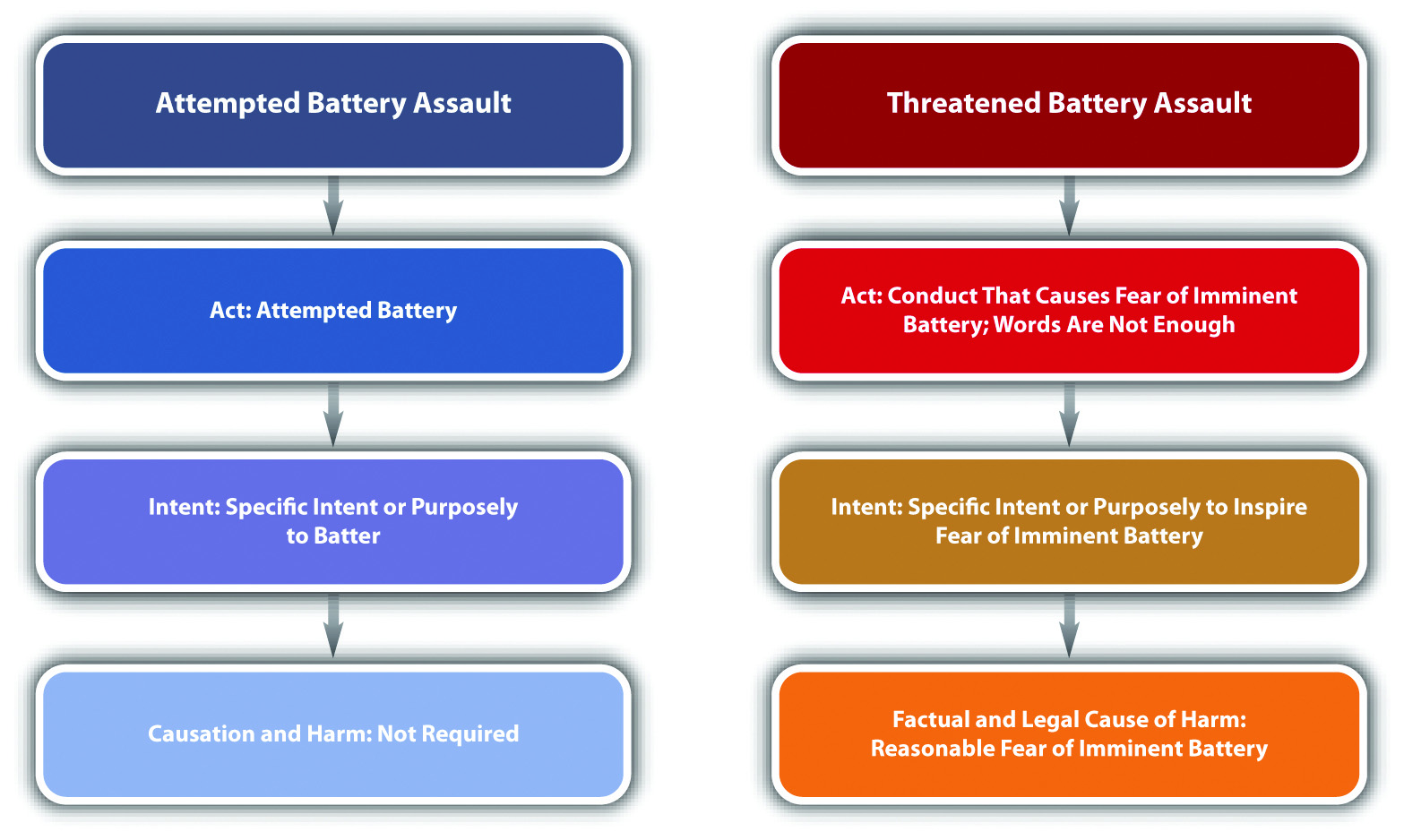 Diagram of Assault Elements