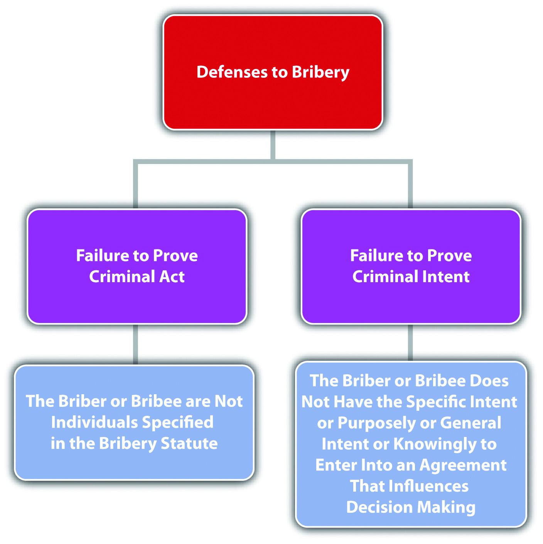 Diagram of Defenses