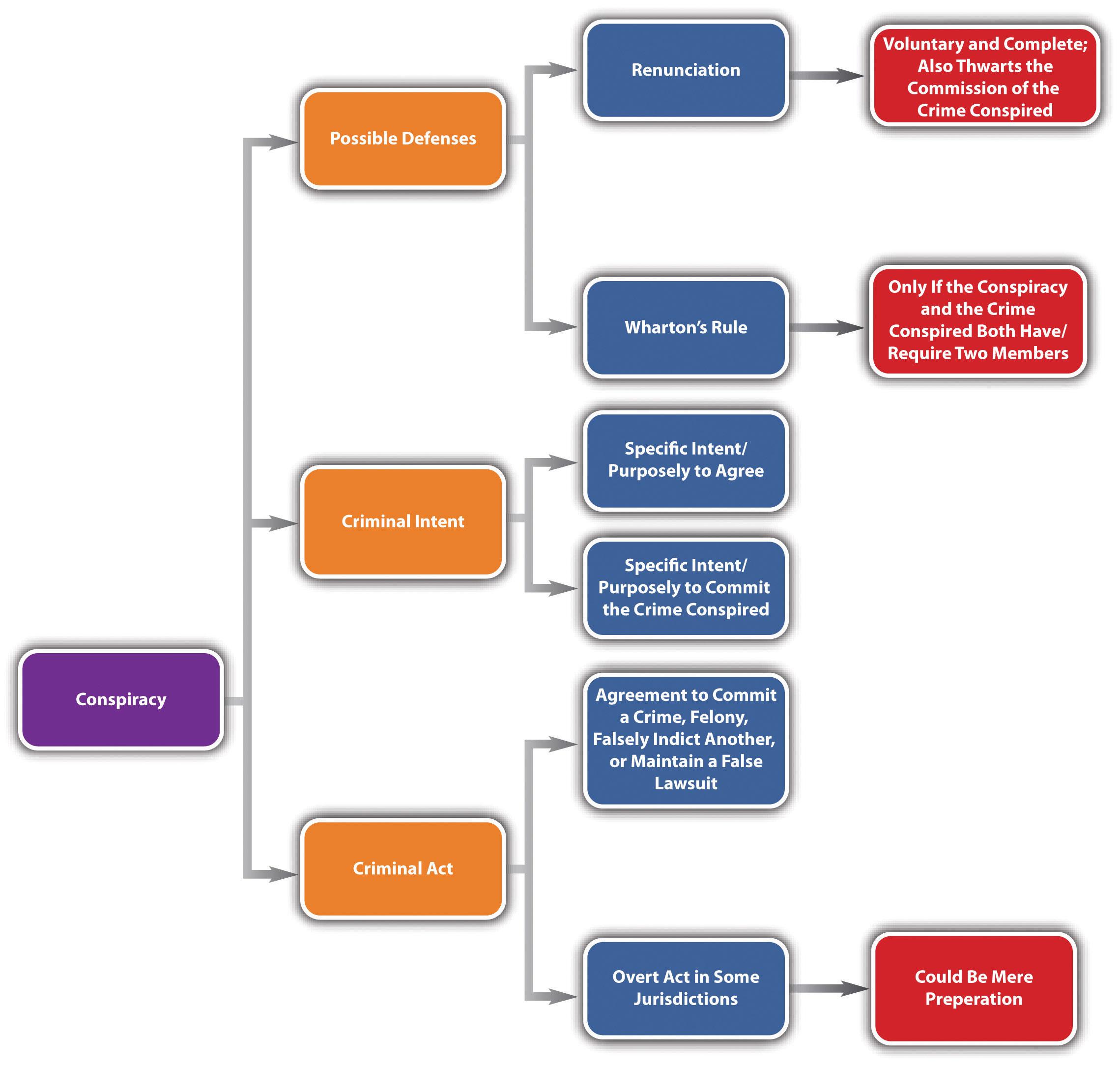 Diagram of Conspiracy