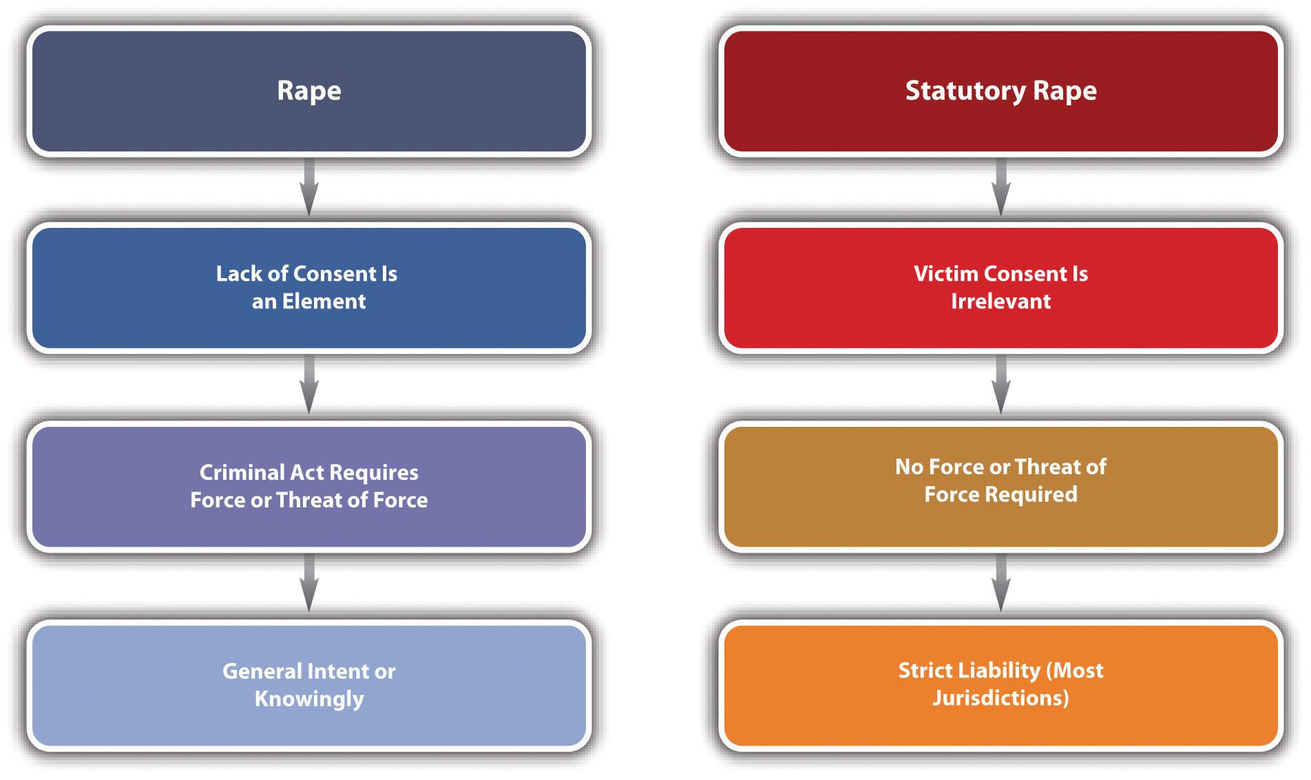 Comparison of Rape and Statutory Rape