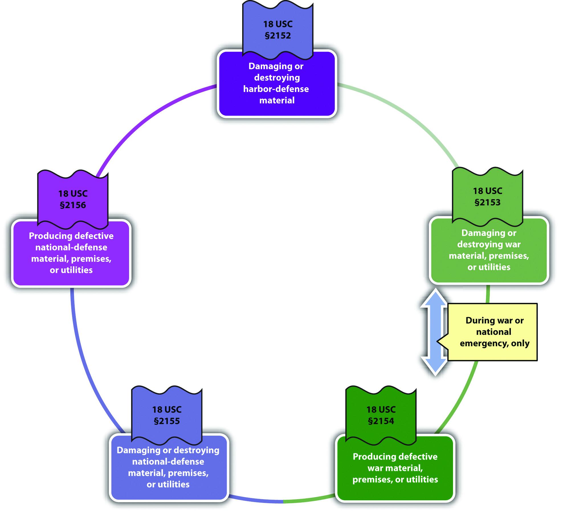 Diagram of Sabotage