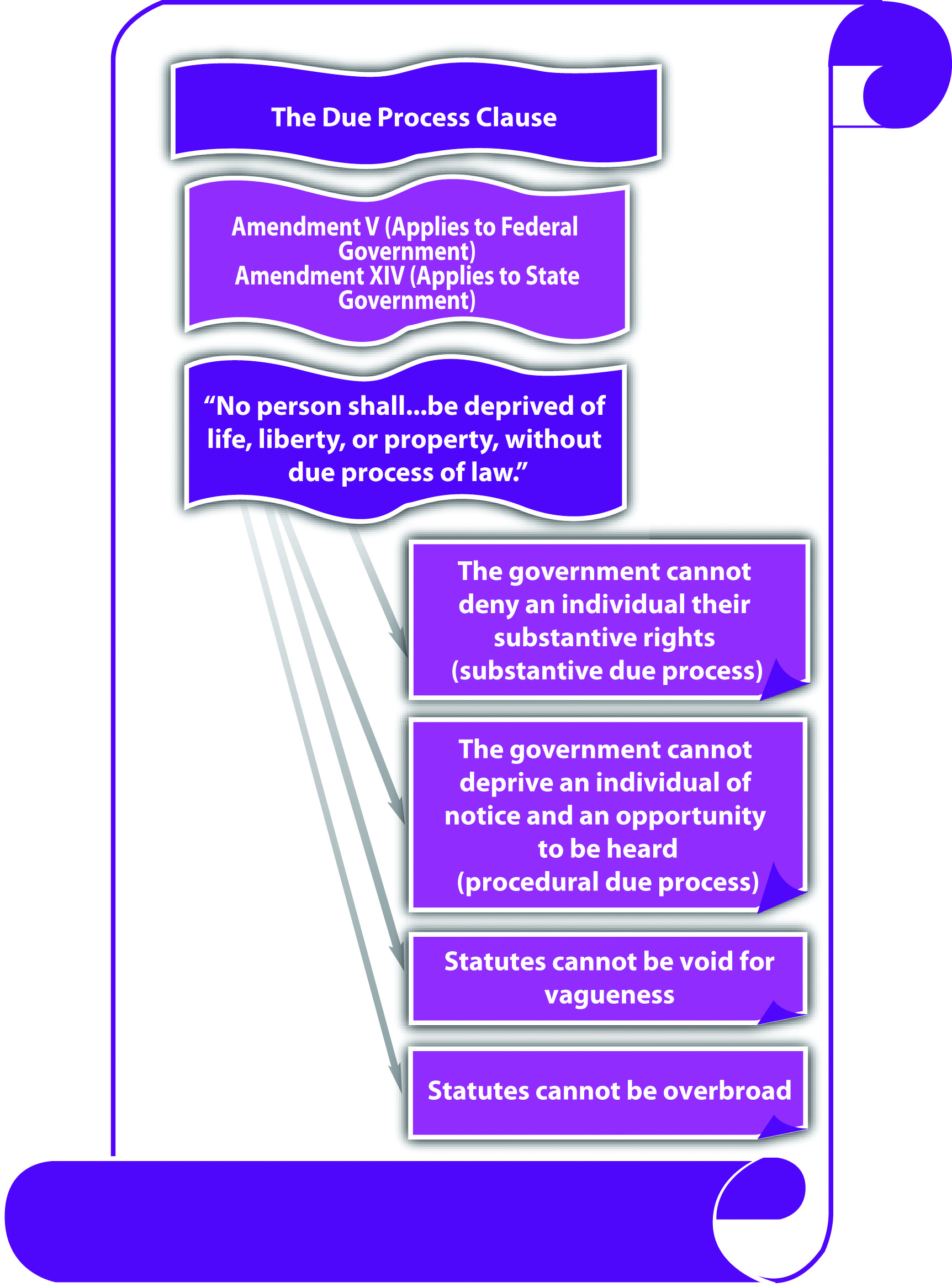 The Due Process Clause