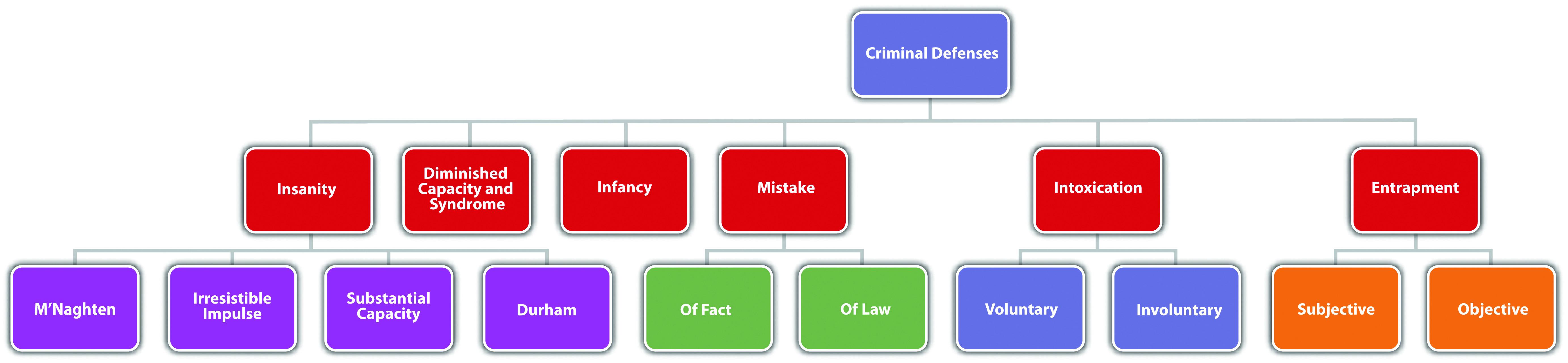 Diagram of Defenses, Part 2