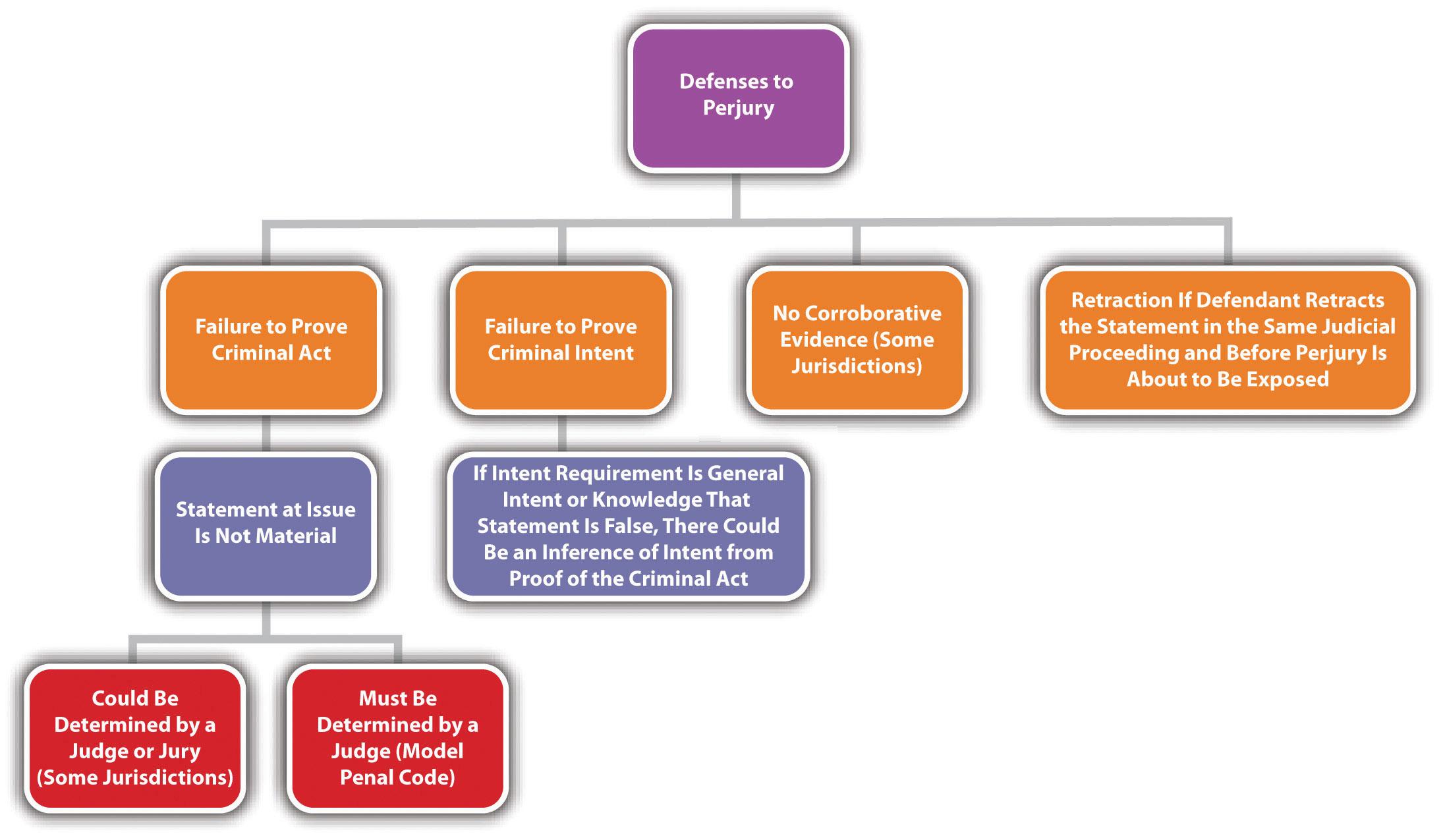 Diagram of Defenses to Perjury