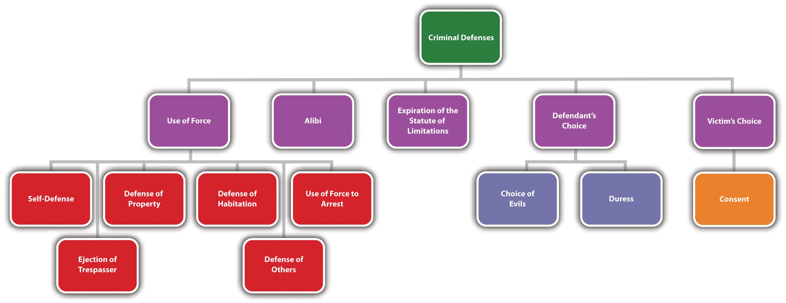 Diagram of Defenses, Part 1