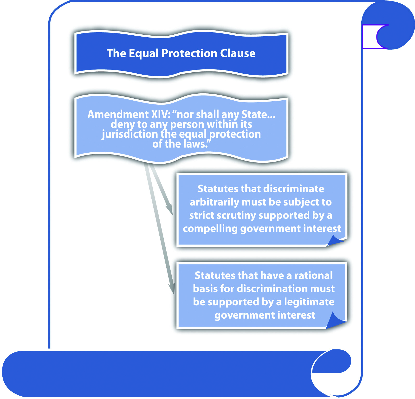 The Equal Protection Clause