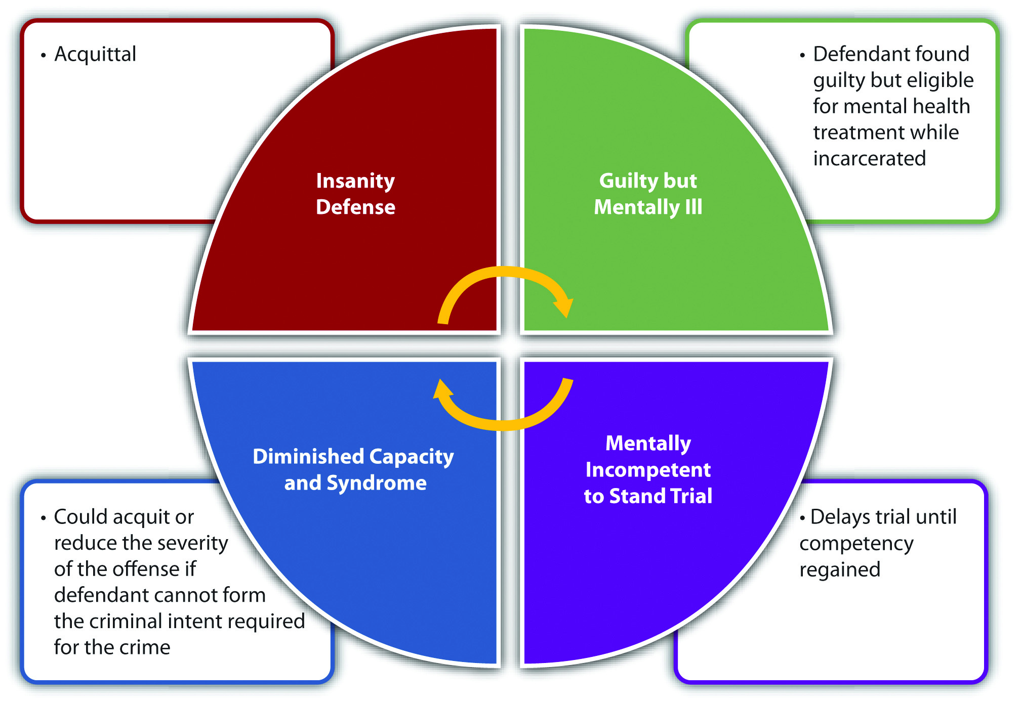 Effects (Circular Diagram) of Mental Competency Claims