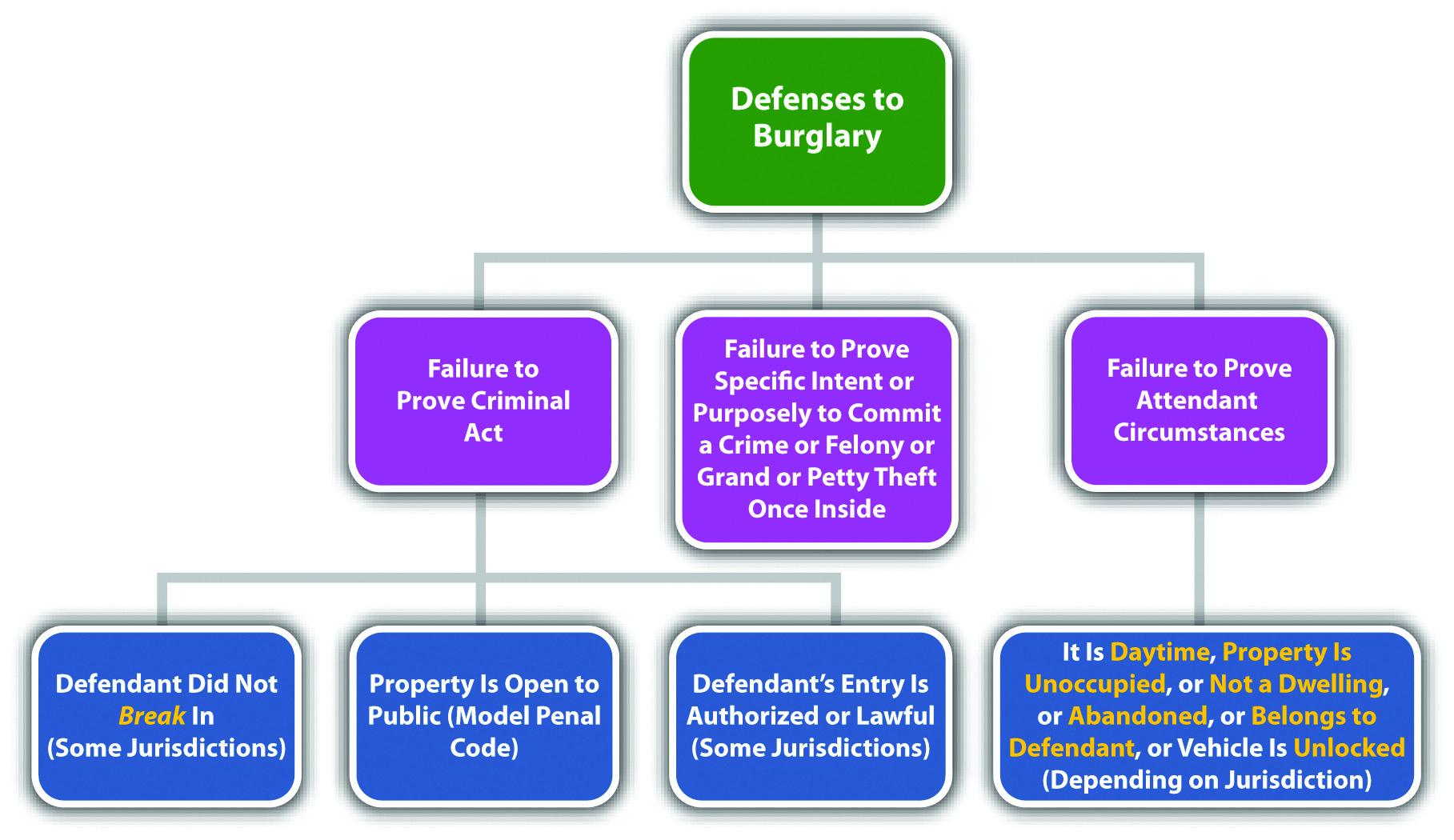 Diagram of Defenses to Burglary