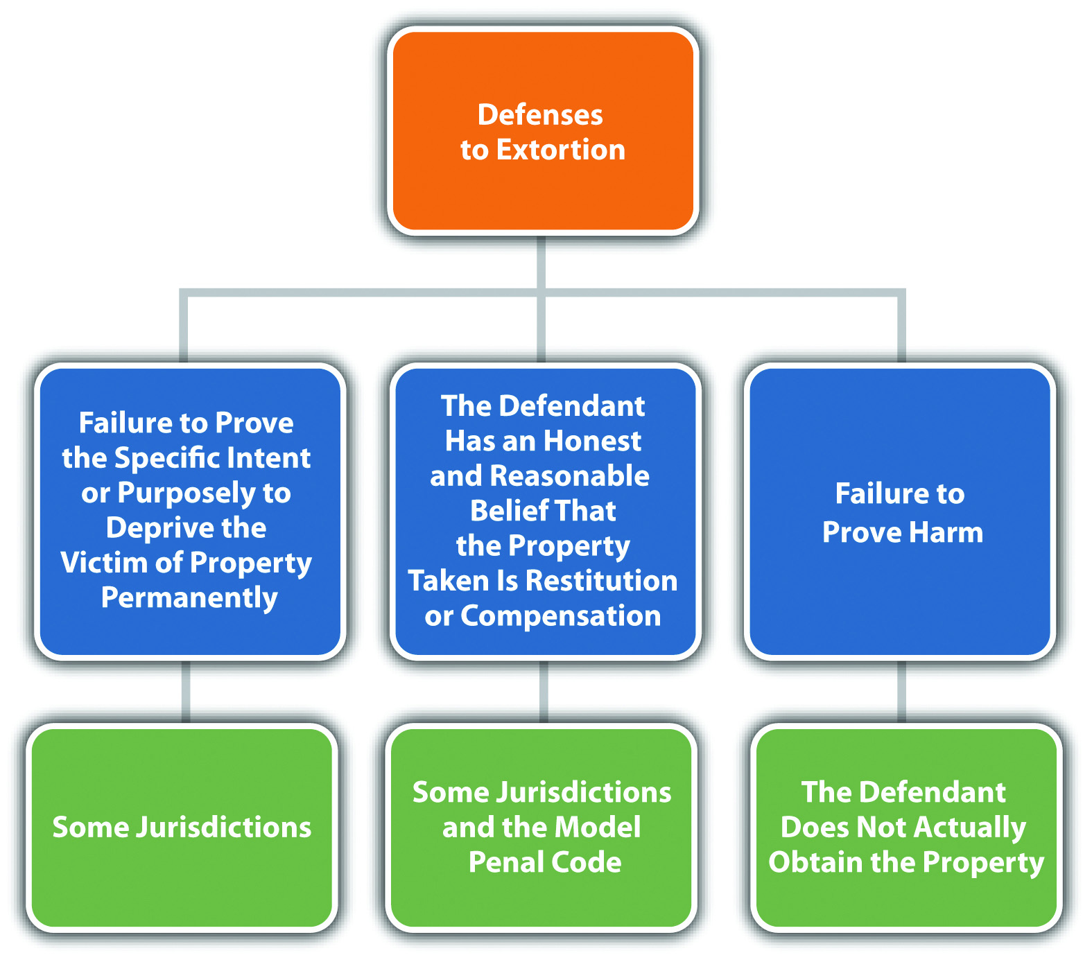 Diagram of Defenses to Extortion