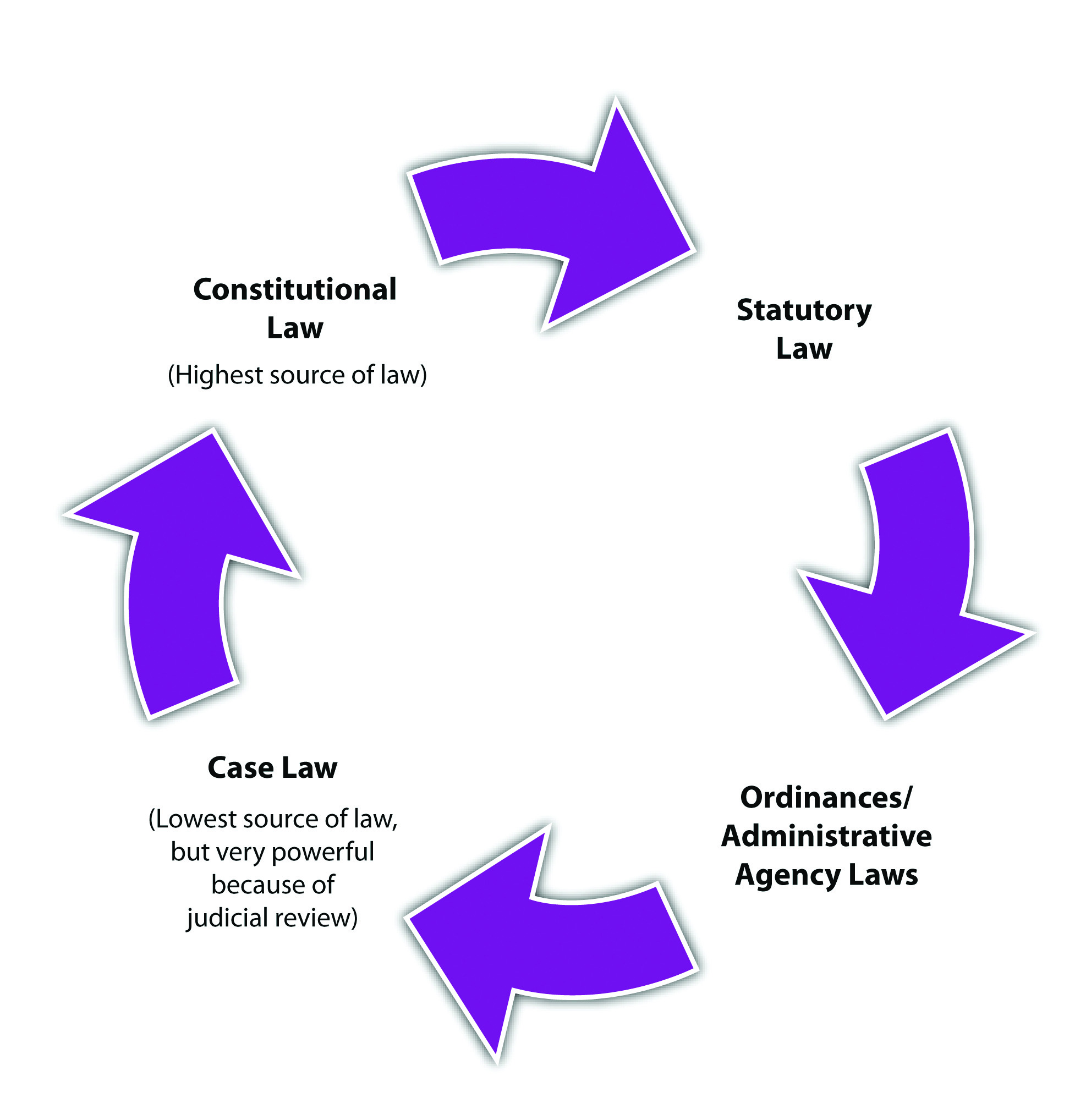 Diagram and Hierarchy of the Sources of Law