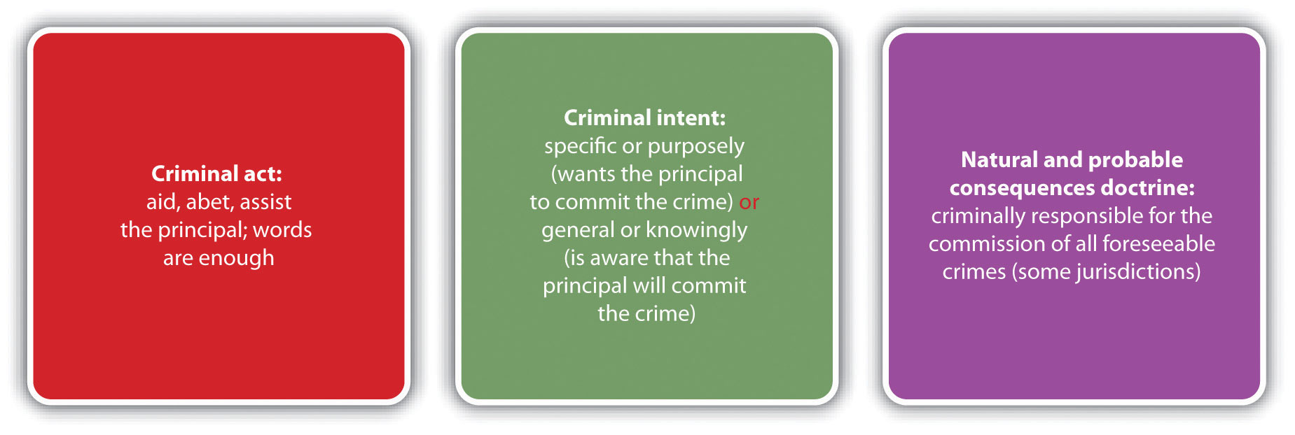Diagram of Accomplice Liability. Criminal act: aid, abet, assist the principal; words are enough. Criminal intent: specific or purposely (wants the principal to commit the crime) or general or knowingly (is aware that the principal will commit the crime). Natural and probable consequences doctrine: criminally responsible for the commission of all foreseeable crimes (some jurisdictions).