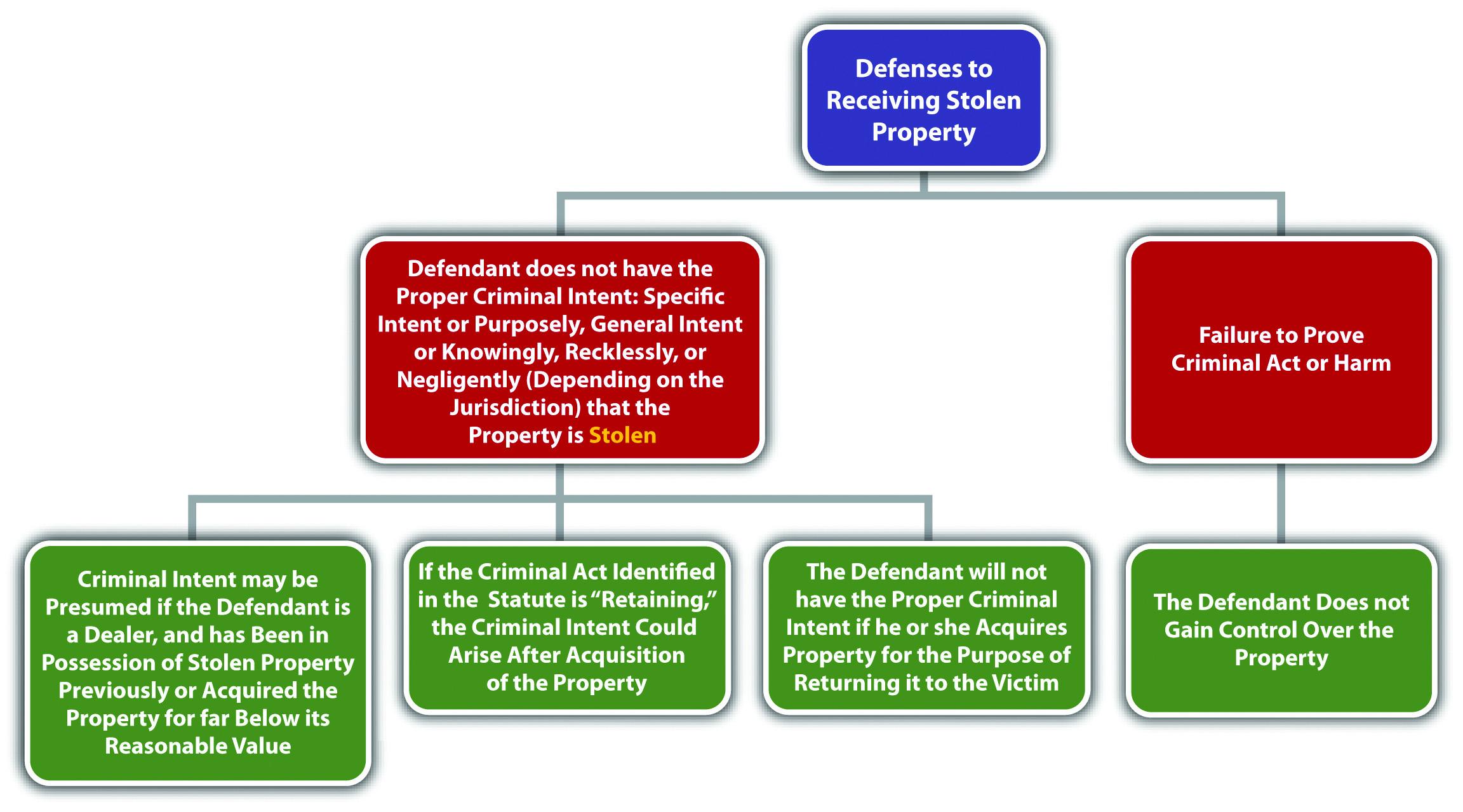 Diagram of Defenses to Receiving Stolen Property
