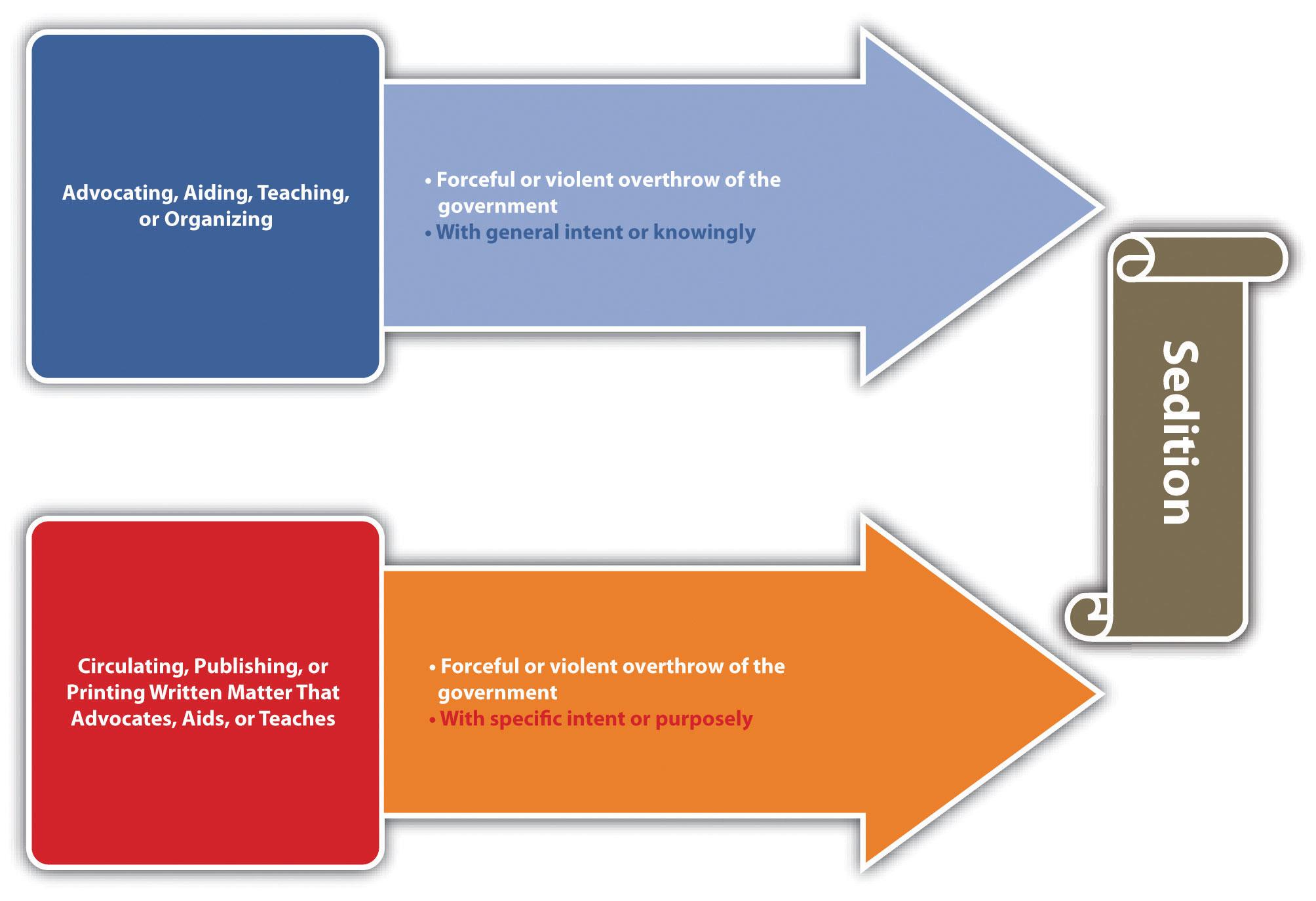 Diagram of Sedition