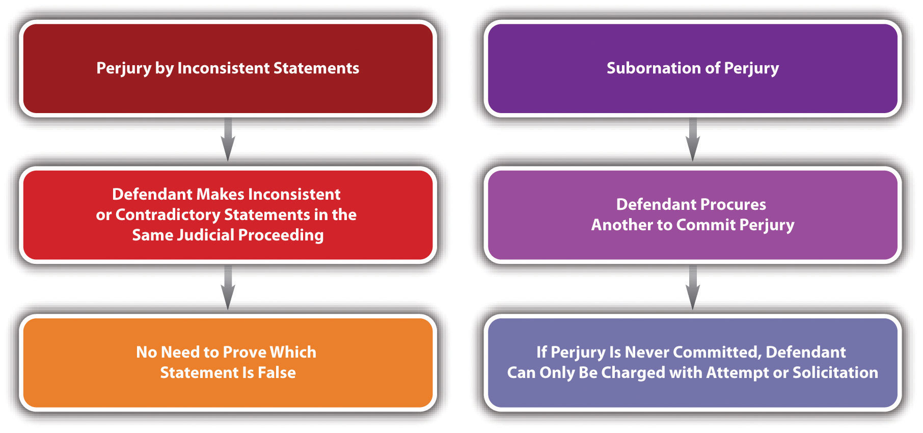Comparison of Perjury by Inconsistent Statements and Subornation of Perjury