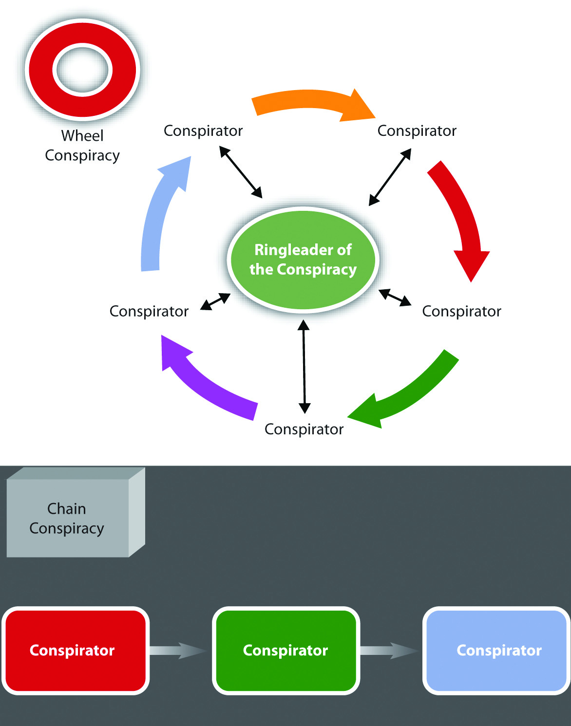 Comparison of Wheel and Chain Conspiracies