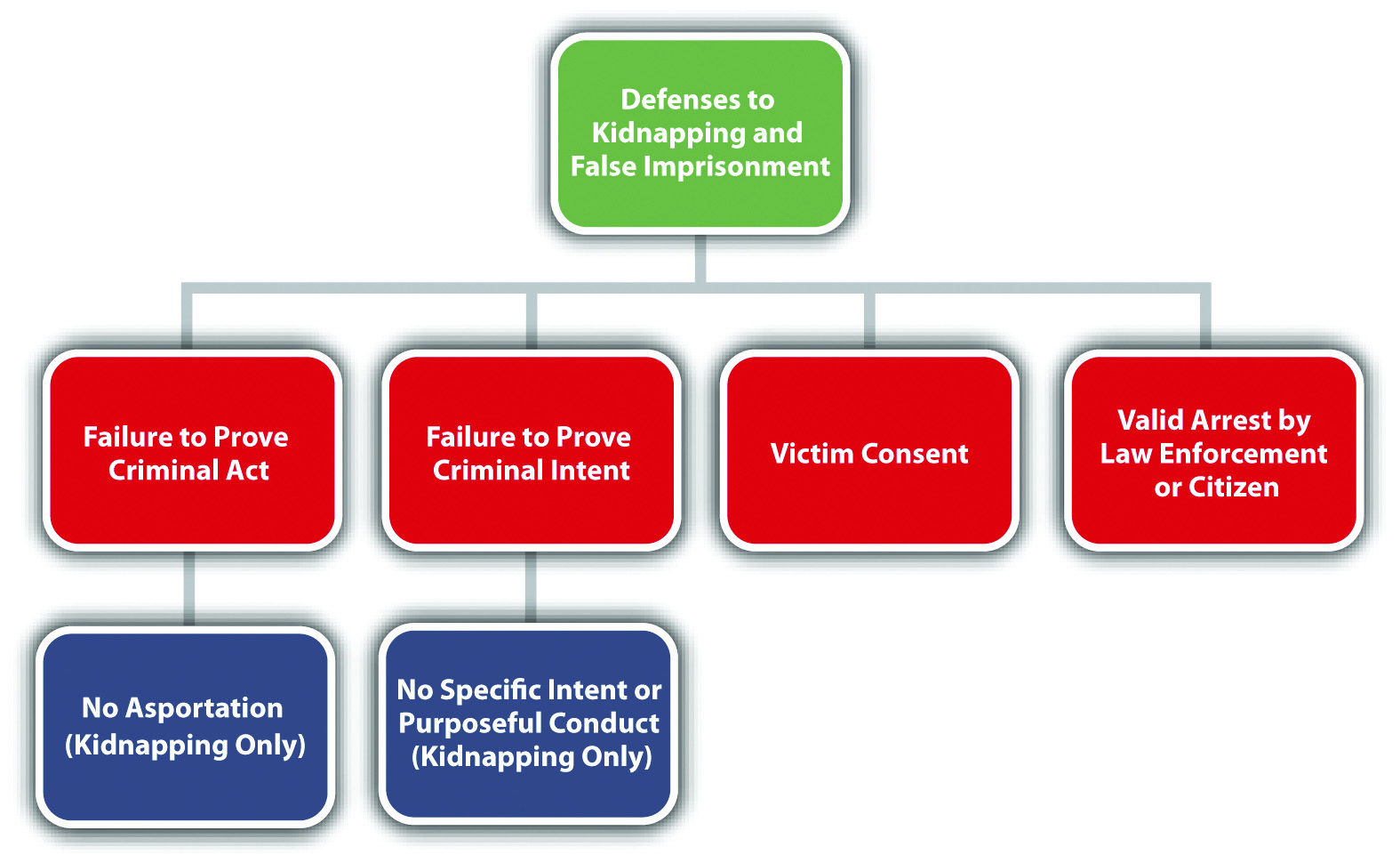 10 4 Kidnapping And False Imprisonment  U2013 Criminal Law