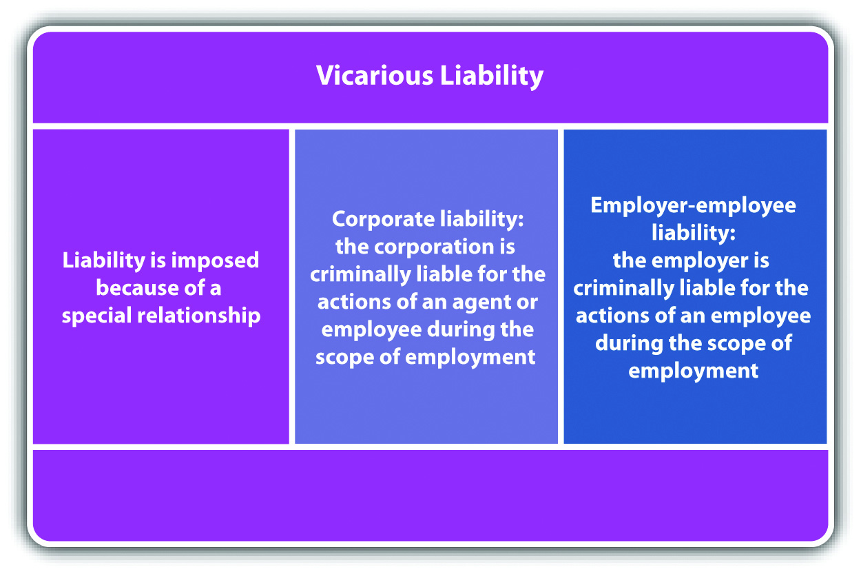 Vicarious and Corporate Liability