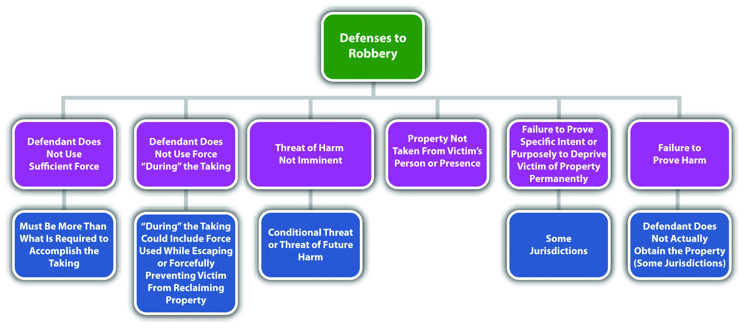 Diagram of Defenses to Robbery