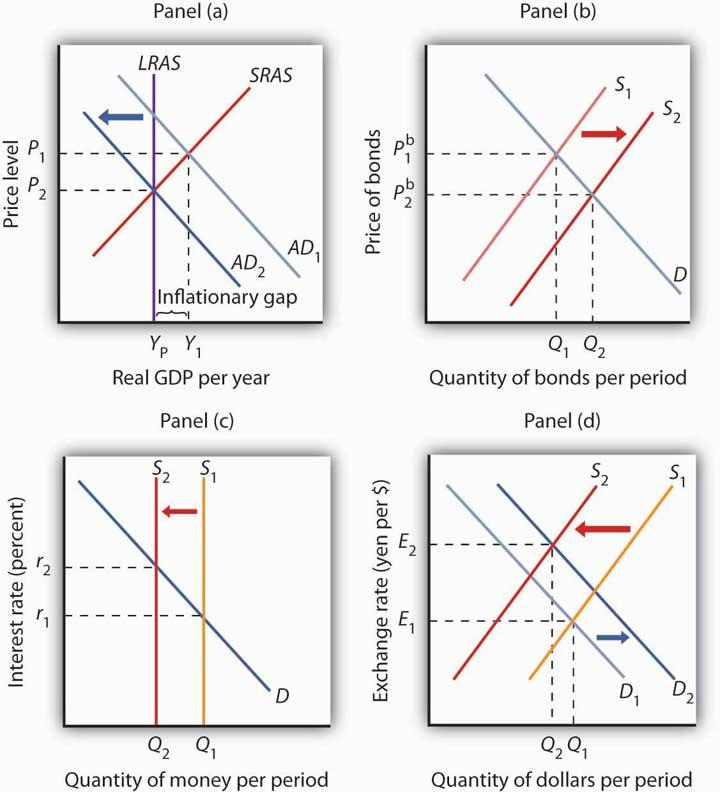 Real GDP per year, Quantity of bonds per period, Quantity of money per period, and Quantity of dollars per period